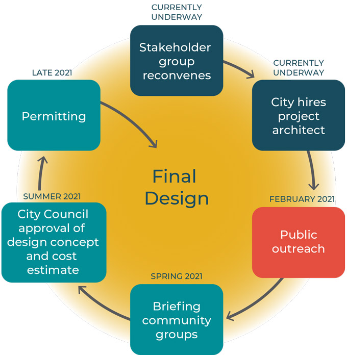 A six-part flowchart is shown in a circle, with the first step beginning at the top and leading clockwise. The content of the steps are as follows: 1. Stakeholder group reconvenes, currently underway. 2. City of Redmond hires project architect, currently underway, 3. Public outreach, to occur in February 2021. 4. Briefing community groups, to occur in spring 2021. 5. City Council approval of design concept and cost estimate, to occur in summer 2021. 6. Permitting, to occur in 2021. From the sixth step, an arrow points to the center of the circle, which is labeled Final Design.