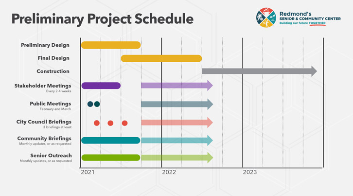 project schedule. An accessible description can be found below
